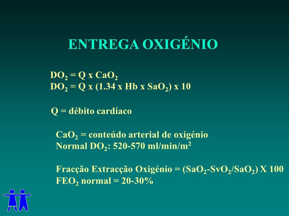 ENTREGA OXIGÉNIO DO 2 = Q x CaO 2 DO 2 = Q x (1.34 x Hb x SaO 2 ) x 10 Q = débito cardíaco CaO 2 = conteúdo arterial de oxigénio Normal DO 2 : 520-570