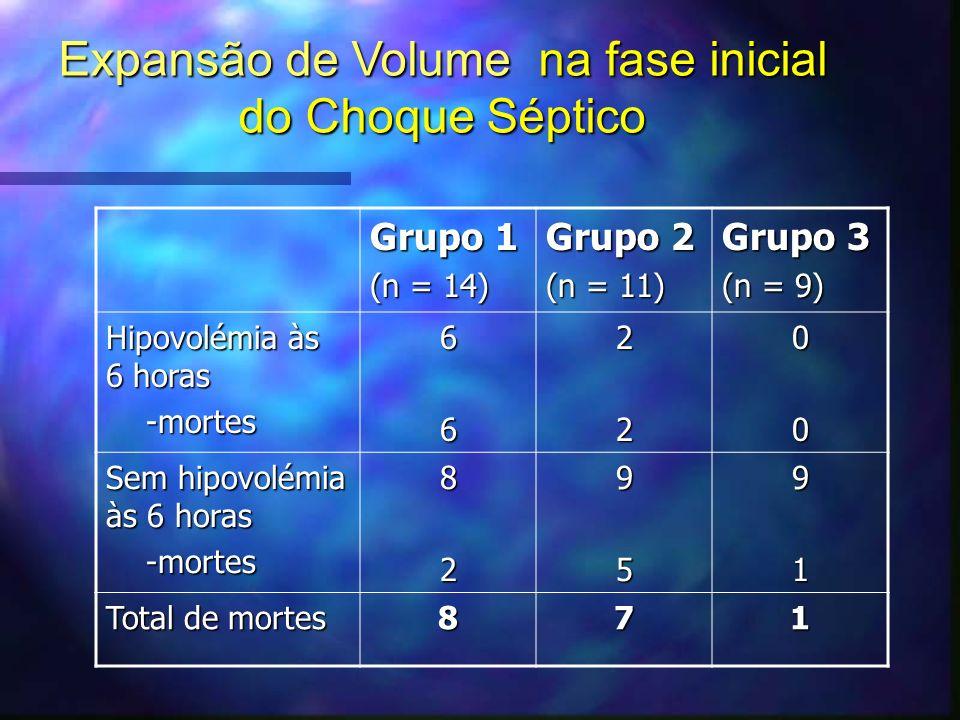 Grupo 1 (n = 14) Grupo 2 (n = 11) Grupo 3 (n = 9) Hipovolémia às 6 horas -mortes -mortes662200 Sem hipovolémia às 6 horas -mortes -mortes829591 Total de mortes 871 Expansão de Volume na fase inicial do Choque Séptico