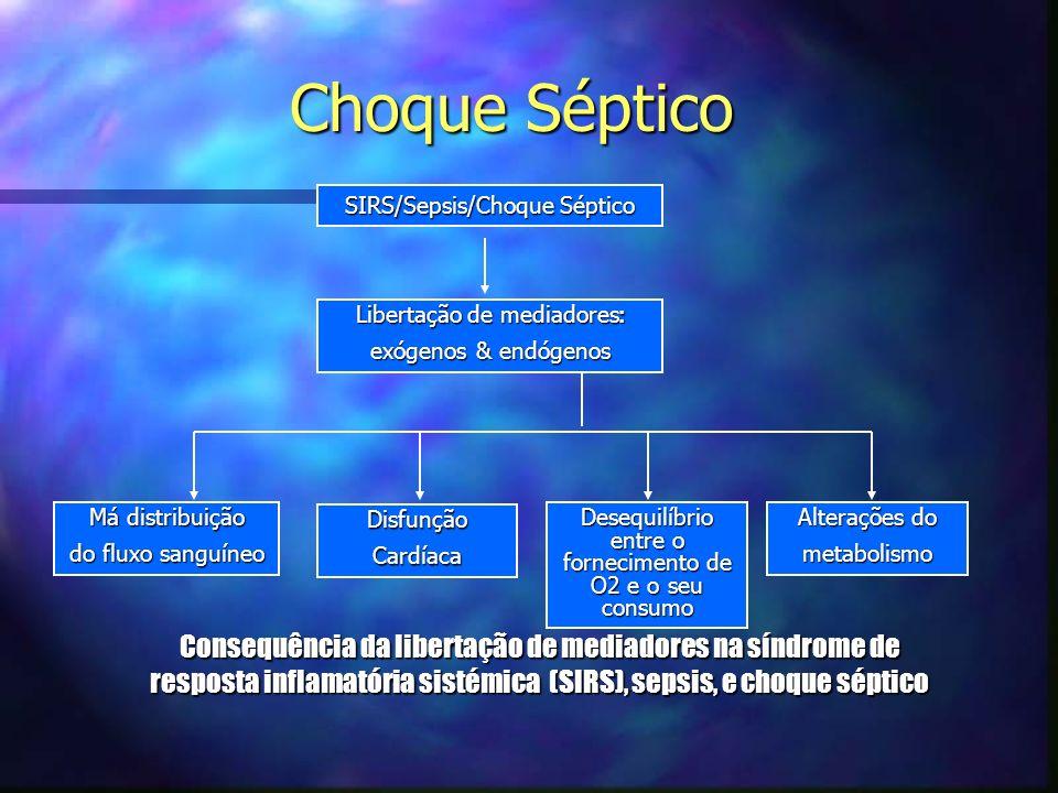 SIRS/Sepsis/Choque Séptico Libertação de mediadores : exógenos & endógenos Má distribuição do fluxo sanguíneo DisfunçãoCardíaca Desequilíbrio entre o fornecimento de O2 e o seu consumo Alterações do metabolismo Consequência da libertação de mediadores na síndrome de resposta inflamatória sistémica (SIRS), sepsis, e choque séptico Choque Séptico
