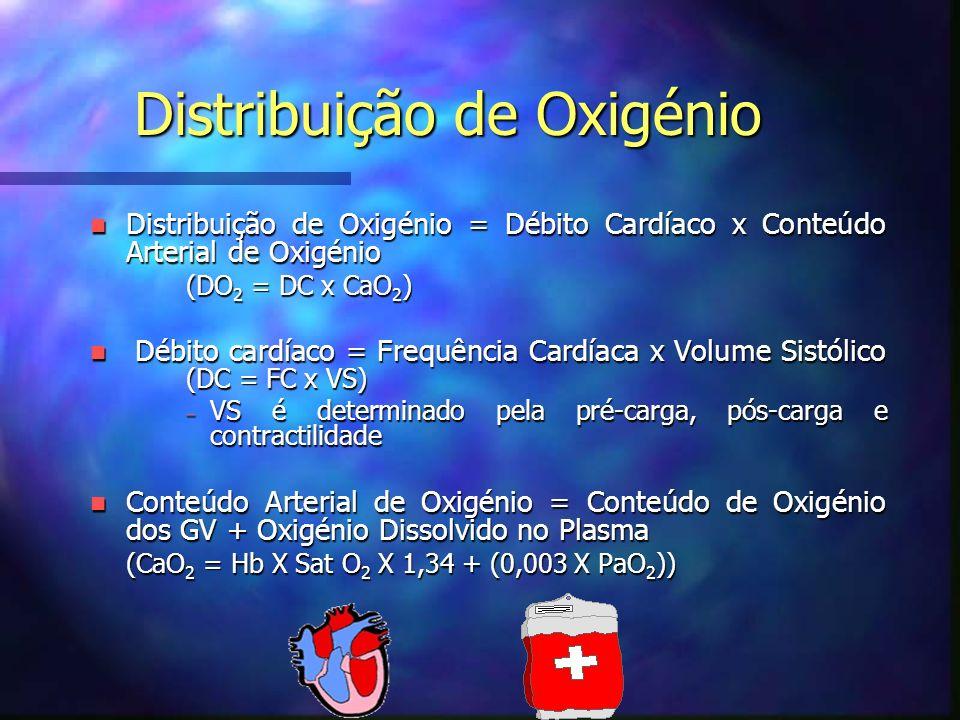 Distribuição de Oxigénio n Distribuição de Oxigénio = Débito Cardíaco x Conteúdo Arterial de Oxigénio (DO 2 = DC x CaO 2 ) n Débito cardíaco = Frequência Cardíaca x Volume Sistólico (DC = FC x VS) – VS é determinado pela pré-carga, pós-carga e contractilidade n Conteúdo Arterial de Oxigénio = Conteúdo de Oxigénio dos GV + Oxigénio Dissolvido no Plasma (CaO 2 = Hb X Sat O 2 X 1,34 + (0,003 X PaO 2 )) (CaO 2 = Hb X Sat O 2 X 1,34 + (0,003 X PaO 2 ))