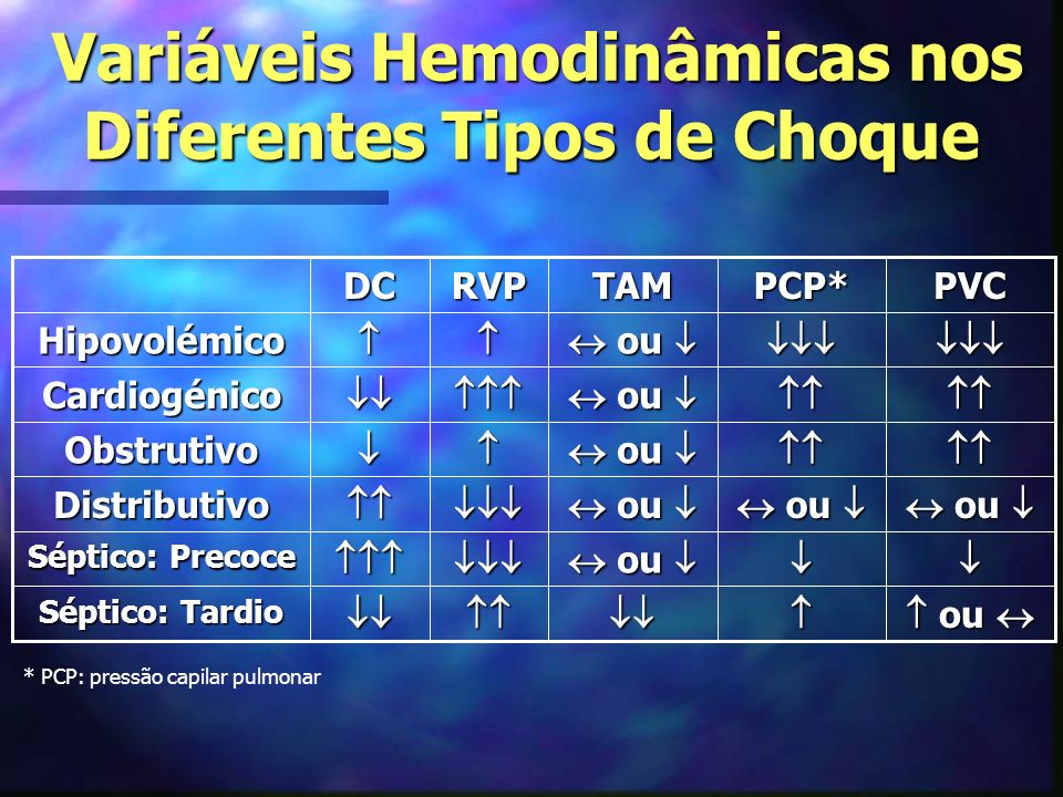 Variáveis Hemodinâmicas nos Diferentes Tipos de Choque Variáveis Hemodinâmicas nos Diferentes Tipos de Choque ou ou Séptico: Tardio ou ou Séptico: Precoce ou ou Distributivo Obstrutivo Cardiogénico HipovolémicoPVCPCP*TAMRVPDC * PCP: pressão capilar pulmonar