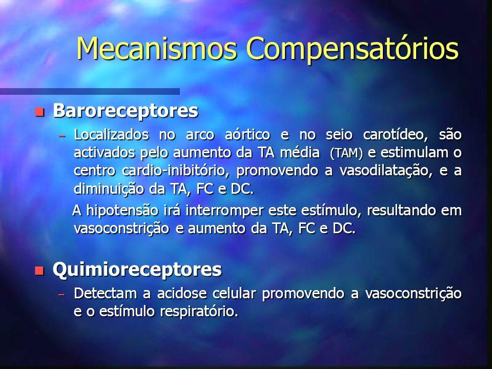Mecanismos Compensatórios Mecanismos Compensatórios n Baroreceptores – Localizados no arco aórtico e no seio carotídeo, são activados pelo aumento da TA média (TAM) e estimulam o centro cardio-inibitório, promovendo a vasodilatação, e a diminuição da TA, FC e DC.