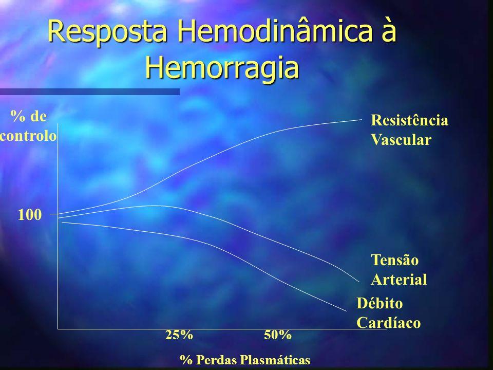 Expansão de Volume na fase inicial do Choque Séptico nRevisão Retrospectiva de 34 doentes pediátricos com choque séptico + culturas, de 1982 a 1989.