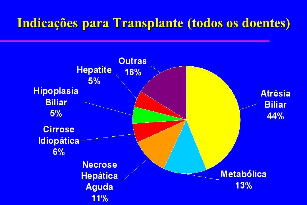 Indicações para Transplante (todos os doentes)
