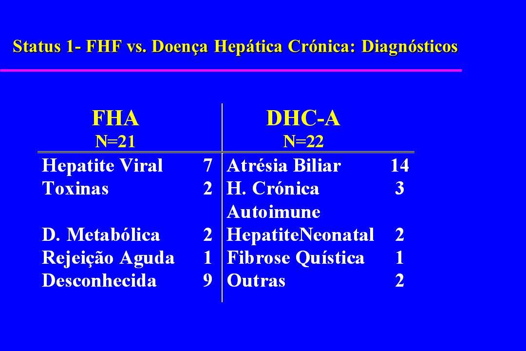 Status 1- FHF vs. Doença Hepática Crónica: Diagnósticos