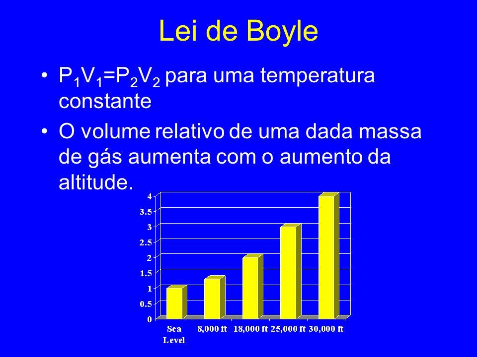 Lei de Boyle P 1 V 1 =P 2 V 2 para uma temperatura constante O volume relativo de uma dada massa de gás aumenta com o aumento da altitude.
