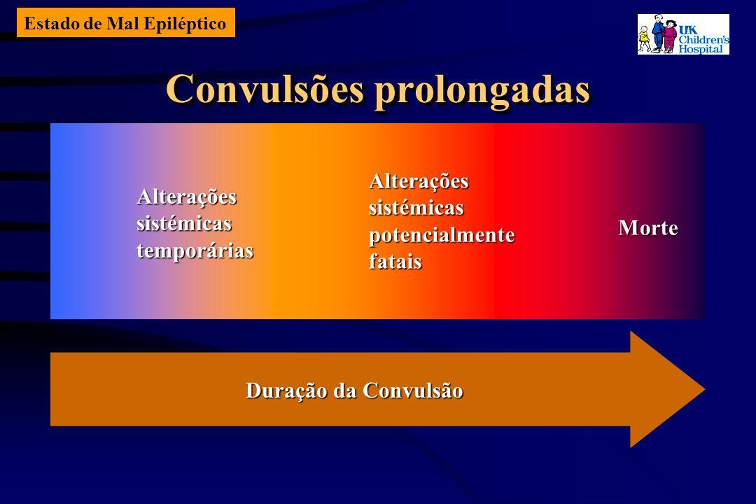 Estado de Mal Epiléptico Convulsões prolongadas Duração da Convulsão Alteraçõessistémicaspotencialmentefatais Morte Alteraçõessistémicastemporárias