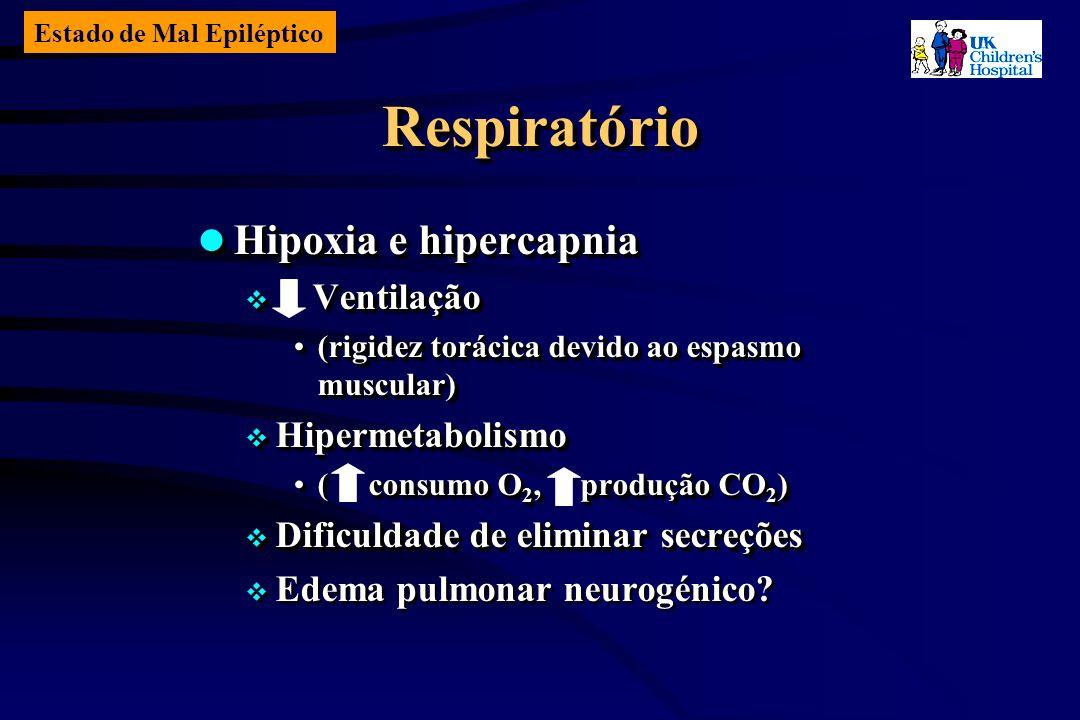 Estado de Mal Epiléptico RespiratórioRespiratório Hipoxia e hipercapnia Hipoxia e hipercapnia Ventilação Ventilação (rigidez torácica devido ao espasmo muscular)(rigidez torácica devido ao espasmo muscular) Hipermetabolismo Hipermetabolismo ( consumo O 2, produção CO 2 )( consumo O 2, produção CO 2 ) Dificuldade de eliminar secreções Dificuldade de eliminar secreções Edema pulmonar neurogénico.