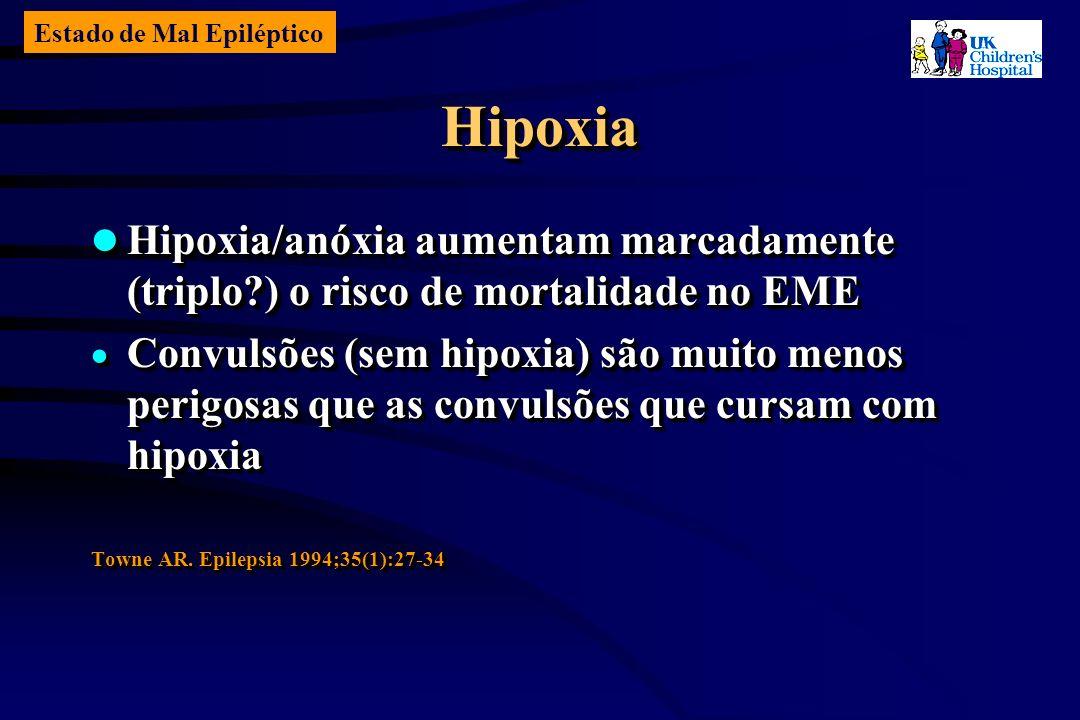 Estado de Mal Epiléptico HipoxiaHipoxia Hipoxia/anóxia aumentam marcadamente (triplo ) o risco de mortalidade no EME Hipoxia/anóxia aumentam marcadamente (triplo ) o risco de mortalidade no EME Convulsões (sem hipoxia) são muito menos perigosas que as convulsões que cursam com hipoxia Convulsões (sem hipoxia) são muito menos perigosas que as convulsões que cursam com hipoxia Towne AR.