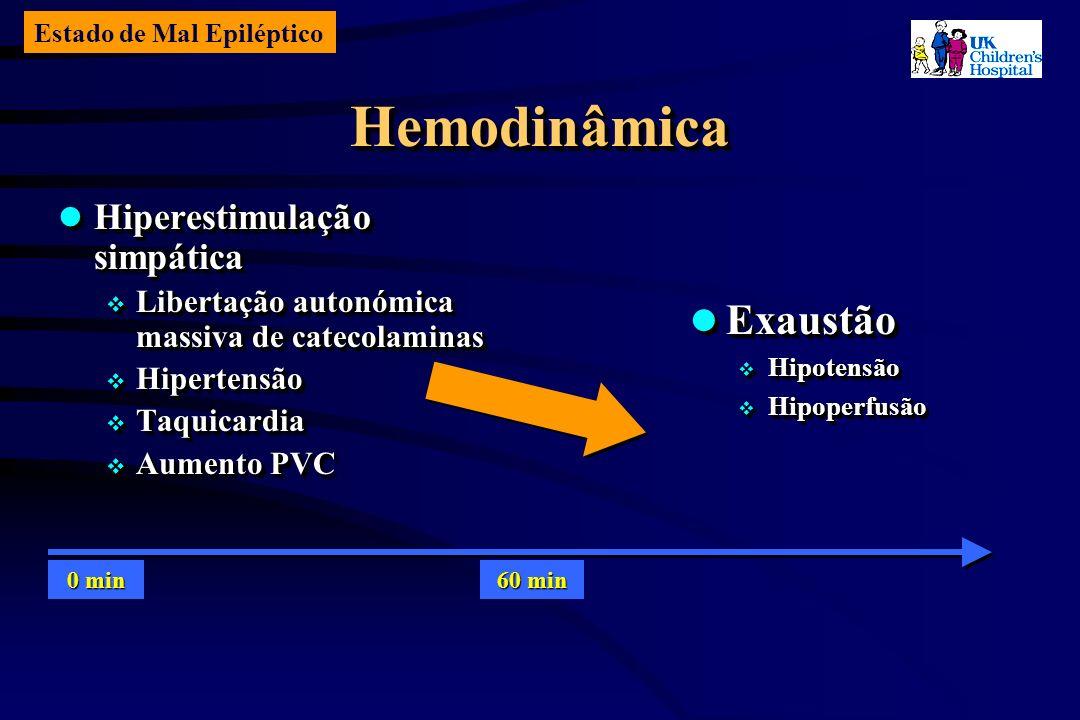 Estado de Mal Epiléptico HemodinâmicaHemodinâmica Hiperestimulação simpática Hiperestimulação simpática Libertação autonómica massiva de catecolaminas Libertação autonómica massiva de catecolaminas Hipertensão Hipertensão Taquicardia Taquicardia Aumento PVC Aumento PVC Hiperestimulação simpática Hiperestimulação simpática Libertação autonómica massiva de catecolaminas Libertação autonómica massiva de catecolaminas Hipertensão Hipertensão Taquicardia Taquicardia Aumento PVC Aumento PVC Exaustão Exaustão Hipotensão Hipotensão Hipoperfusão Hipoperfusão Exaustão Exaustão Hipotensão Hipotensão Hipoperfusão Hipoperfusão 0 min 60 min