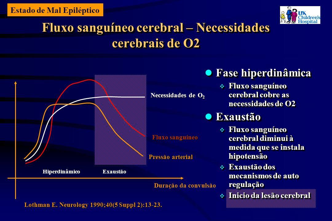 Estado de Mal Epiléptico Fluxo sanguíneo cerebral – Necessidades cerebrais de O2 Pressão arterial Fluxo sanguíneo Necessidades deO 2 Necessidades de O 2 Duração da convulsão HiperdinâmicoExaustão Lothman E.