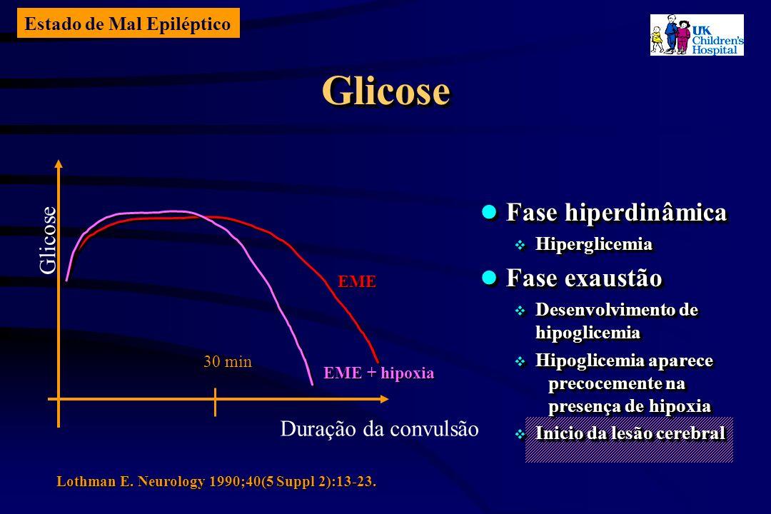 Estado de Mal Epiléptico GlicoseGlicose Glicose Duração da convulsão 30 min EME EME + hipoxia Lothman E.