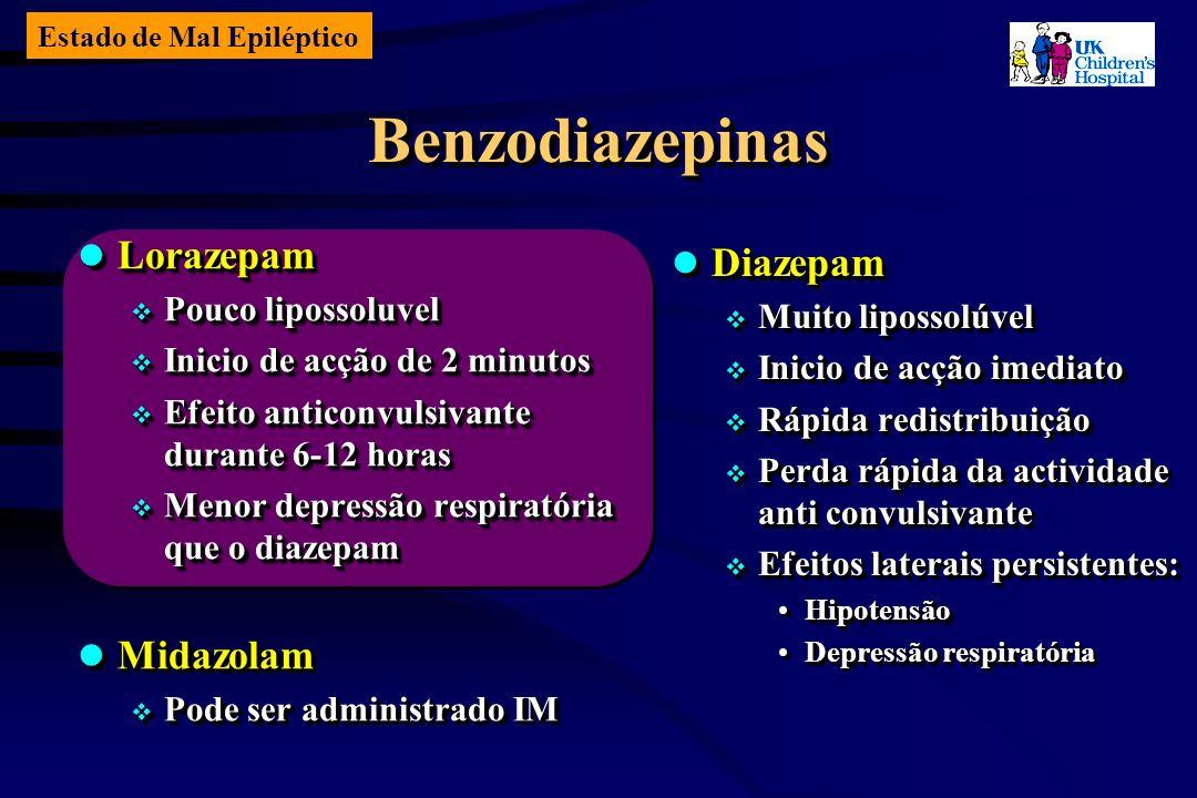 Estado de Mal Epiléptico BenzodiazepinasBenzodiazepinas Diazepam Diazepam Muito lipossolúvel Muito lipossolúvel Inicio de acção imediato Inicio de acção imediato Rápida redistribuição Rápida redistribuição Perda rápida da actividade anti convulsivante Perda rápida da actividade anti convulsivante Efeitos laterais persistentes: Efeitos laterais persistentes: HipotensãoHipotensão Depressão respiratóriaDepressão respiratória Diazepam Diazepam Muito lipossolúvel Muito lipossolúvel Inicio de acção imediato Inicio de acção imediato Rápida redistribuição Rápida redistribuição Perda rápida da actividade anti convulsivante Perda rápida da actividade anti convulsivante Efeitos laterais persistentes: Efeitos laterais persistentes: HipotensãoHipotensão Depressão respiratóriaDepressão respiratória Lorazepam Lorazepam Pouco lipossoluvel Pouco lipossoluvel Inicio de acção de 2 minutos Inicio de acção de 2 minutos Efeito anticonvulsivante durante 6-12 horas Efeito anticonvulsivante durante 6-12 horas Menor depressão respiratória que o diazepam Menor depressão respiratória que o diazepam Midazolam Midazolam Pode ser administrado IM Pode ser administrado IM