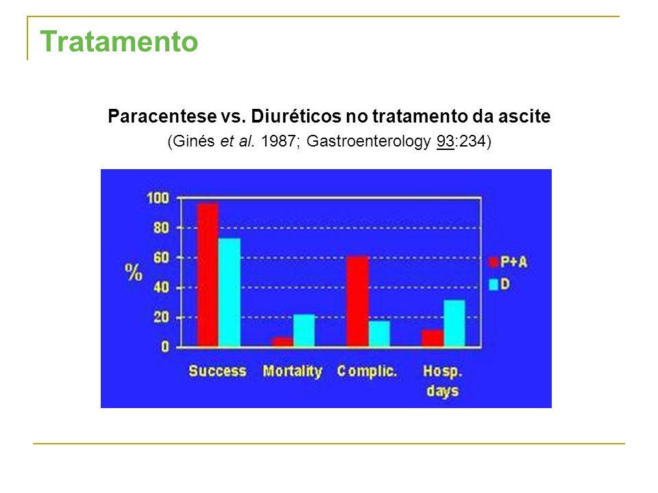 Paracentese vs. Diuréticos no tratamento da ascite (Ginés et al. 1987; Gastroenterology 93:234)