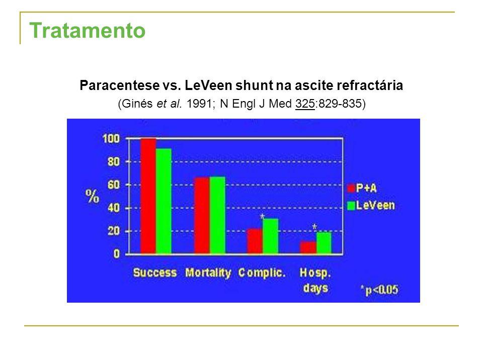 Tratamento Paracentese vs. LeVeen shunt na ascite refractária (Ginés et al. 1991; N Engl J Med 325:829-835)