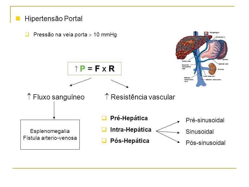 Hipertensão Portal Pressão na veia porta 10 mmHg P = F x R P = F x R Fluxo sanguíneo Resistência vascular Pré-Hepática Intra-Hepática Pós-Hepática Pré