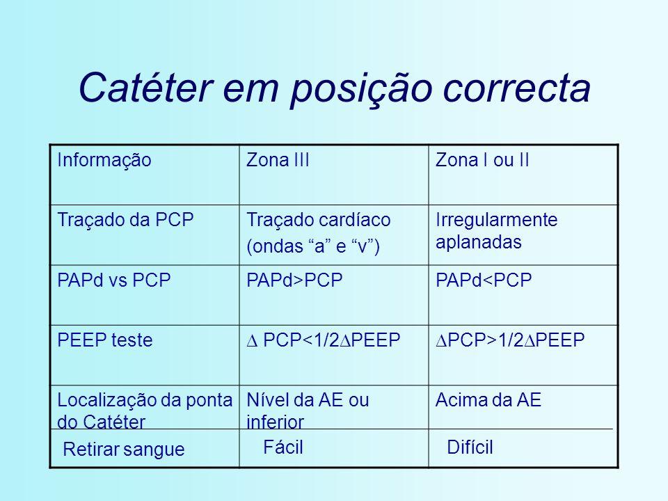 Catéter em posição correcta InformaçãoZona IIIZona I ou II Traçado da PCPTraçado cardíaco (ondas a e v) Irregularmente aplanadas PAPd vs PCPPAPd>PCPPA