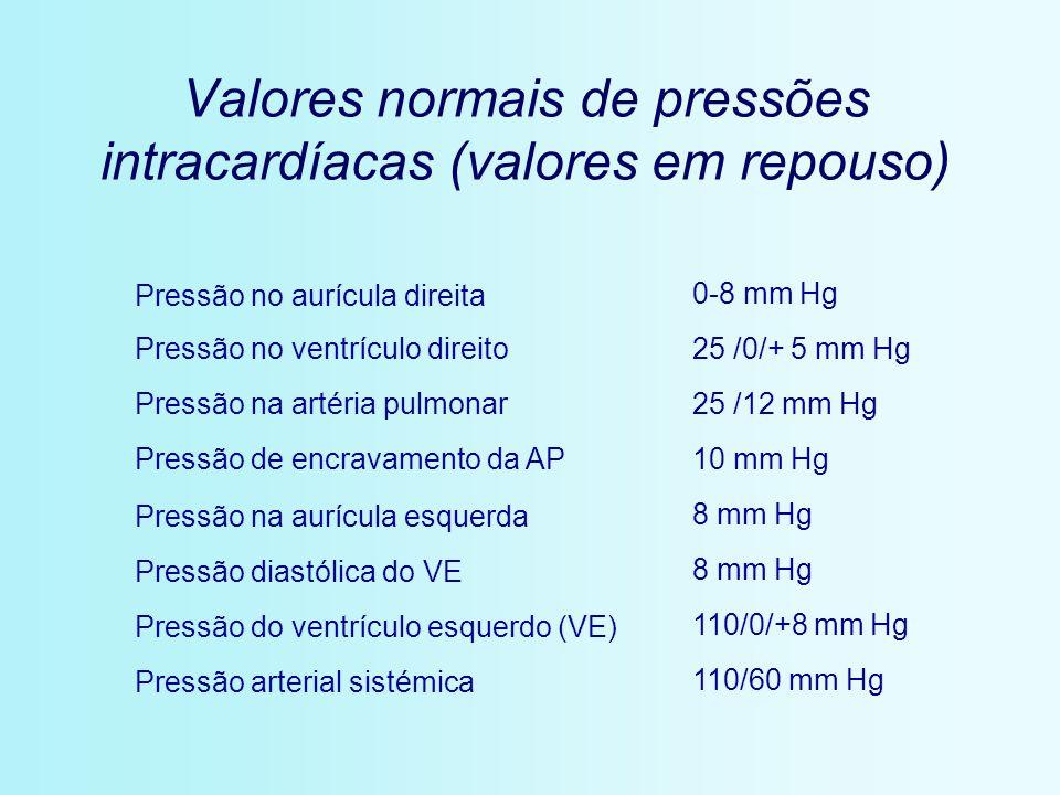 Valores normais de pressões intracardíacas (valores em repouso) Pressão no aurícula direita 0-8 mm Hg Pressão no ventrículo direito25 /0/+ 5 mm Hg Pre