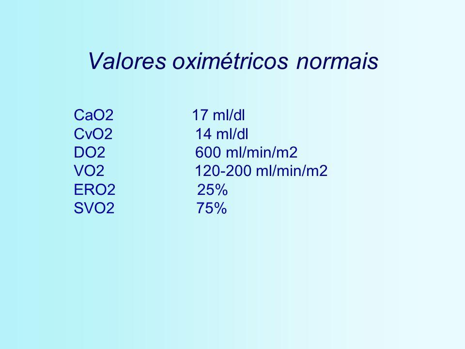 Valores oximétricos normais CaO2 17 ml/dl CvO2 14 ml/dl DO2 600 ml/min/m2 VO2 120-200 ml/min/m2 ERO2 25% SVO2 75%