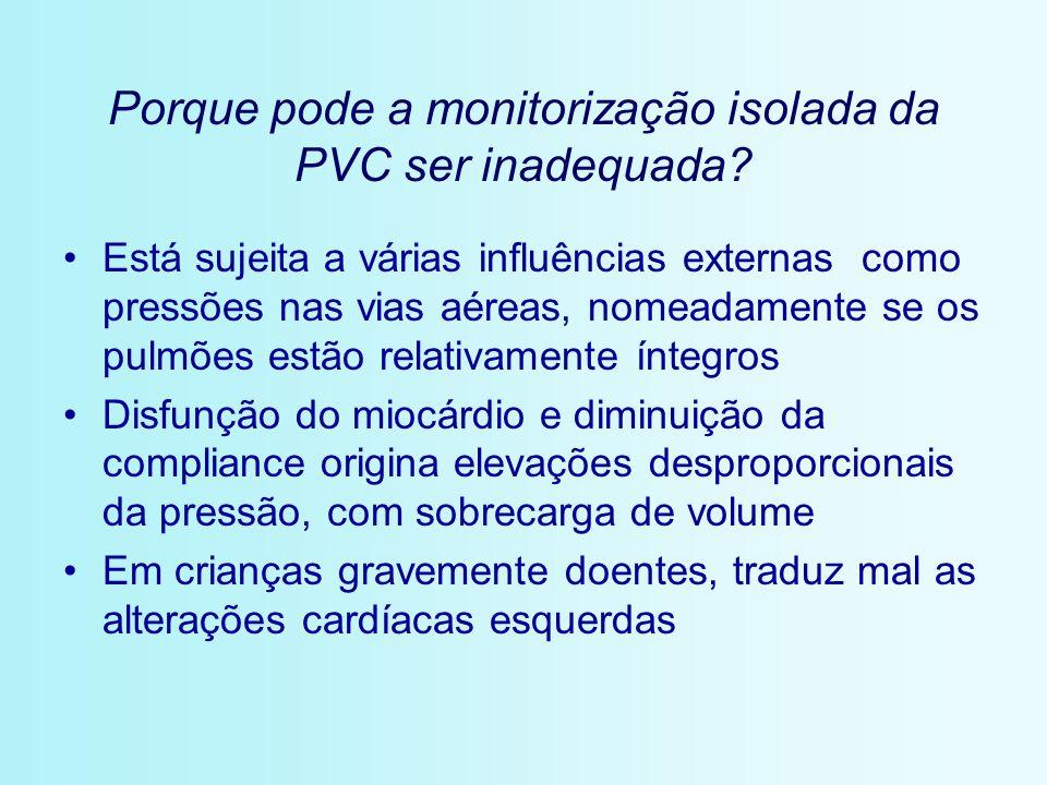 Porque pode a monitorização isolada da PVC ser inadequada? Está sujeita a várias influências externas como pressões nas vias aéreas, nomeadamente se o