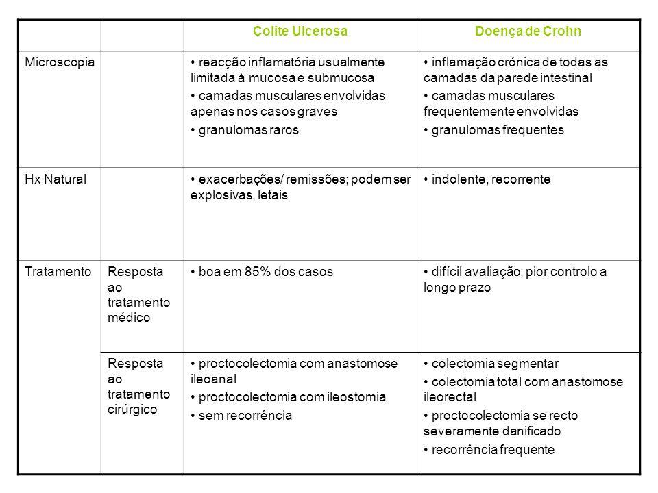 Colite UlcerosaDoença de Crohn Sinais e Sintomas DiarreiaMarcada Menos severa HemorragiaComumIncomum Lesões perianais Pouco Frequente, ModeradasFrequentes, Complexas Dilatação Tóxica Entre 3-10%Entre 2-5% Manifestaçõe s Sistémicas (artrite, hepatite, uveíte) Comuns Imagens do Raio X contrastado Confluente Úlceras Fístulas Internas são raras Mais frequentemente só o cólon esquerdo é afectado Skip Lesions Úlceras longitudinais e fissuras transversais lembrando pedra de calçada Fistulas internas comuns Qualquer porção do TGI pode estar envolvida, mais frequentemente íleo e cólon direito Macroscopia Envolvimento confluente Recto normalmente afectado Pólipos inflamatórios são comuns Sem espessamento da parede Envolvimento segmentar com Skip Lesions Recto normalmente não afectado Úlceras longitudinais, fissuras transversas Pólipos inflamatórios não proeminentes Espessamento da parede intestinal