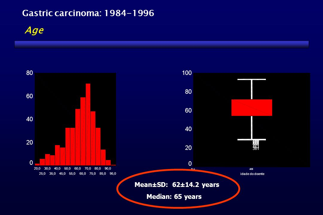 406N = idade do doente 100 80 60 40 20 0 420469 629 436 541454 463 381 Median: 65 years Mean±SD: 62±14.2 years Gastric carcinoma: 1984-1996 Age