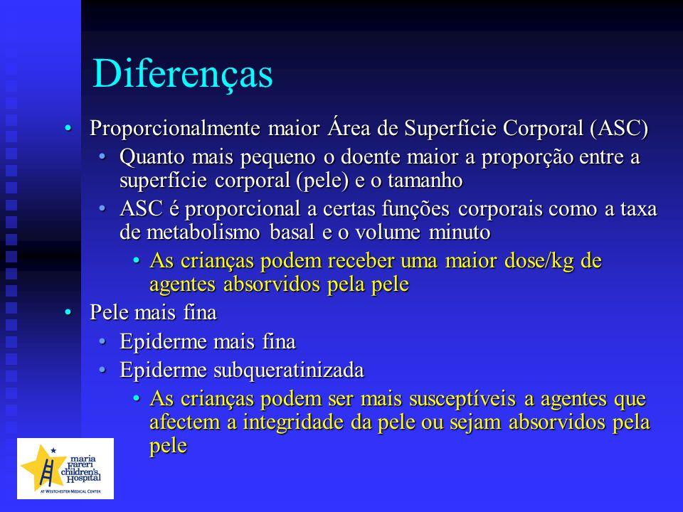 Diferenças Proporcionalmente maior Área de Superfície Corporal (ASC)Proporcionalmente maior Área de Superfície Corporal (ASC) Quanto mais pequeno o do
