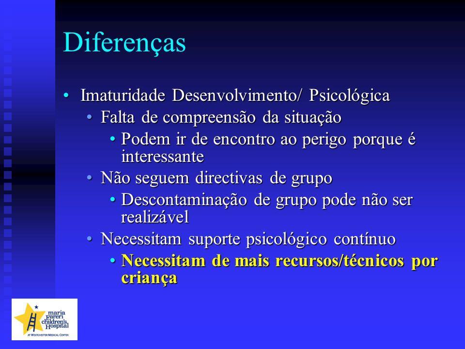 Diferenças Imaturidade Desenvolvimento/ PsicológicaImaturidade Desenvolvimento/ Psicológica Falta de compreensão da situaçãoFalta de compreensão da si