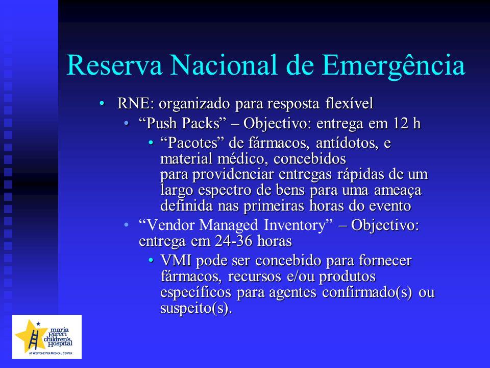 Reserva Nacional de Emergência RNE: organizado para resposta flexívelRNE: organizado para resposta flexível Push Packs – Objectivo: entrega em 12 hPus