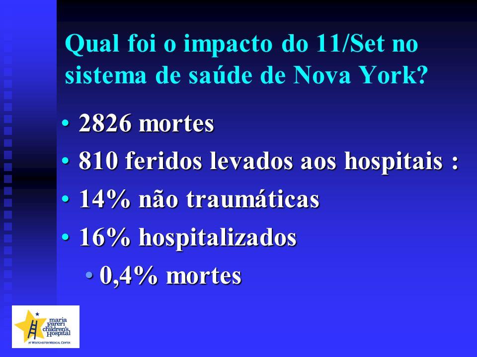 Qual foi o impacto do 11/Set no sistema de saúde de Nova York? 2826 mortes2826 mortes 810 feridos levados aos hospitais :810 feridos levados aos hospi