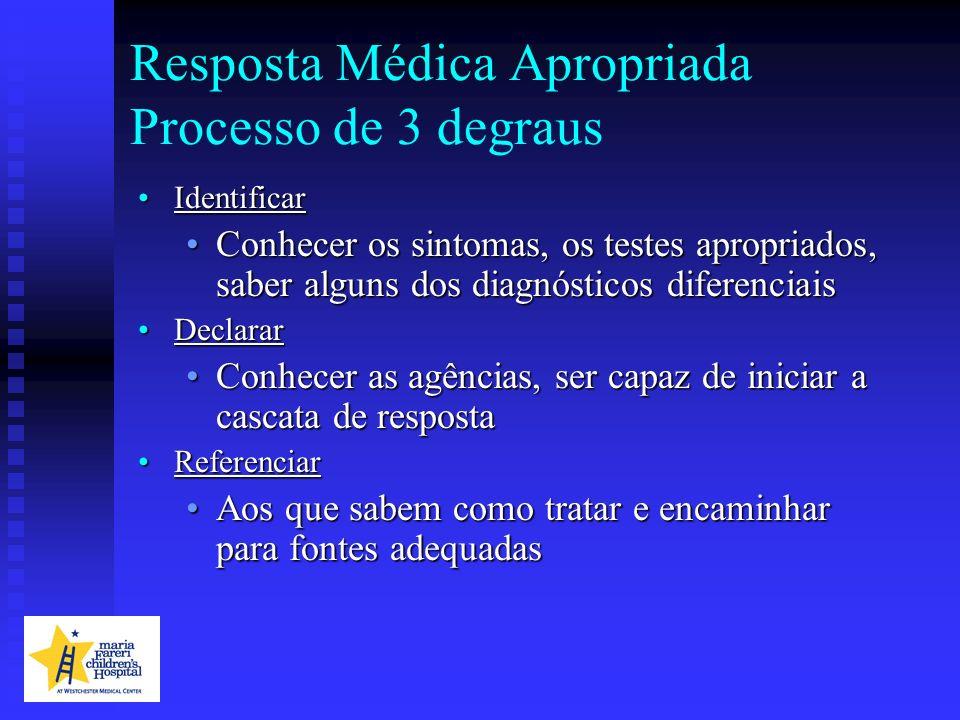 Resposta Médica Apropriada Processo de 3 degraus IdentificarIdentificar Conhecer os sintomas, os testes apropriados, saber alguns dos diagnósticos dif