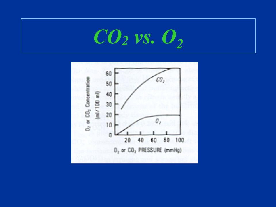 CO 2 vs. O 2