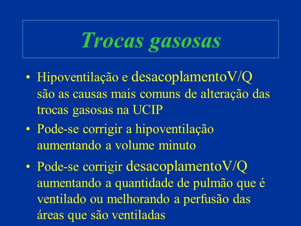 Trocas gasosas Hipoventilação e desacoplamentoV/Q são as causas mais comuns de alteração das trocas gasosas na UCIP Pode-se corrigir a hipoventilação