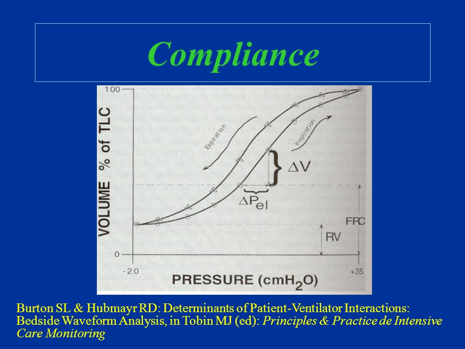 Compliance Burton SL & Hubmayr RD: Determinants of Patient-Ventilator Interactions: Bedside Waveform Analysis, in Tobin MJ (ed): Principles & Practice