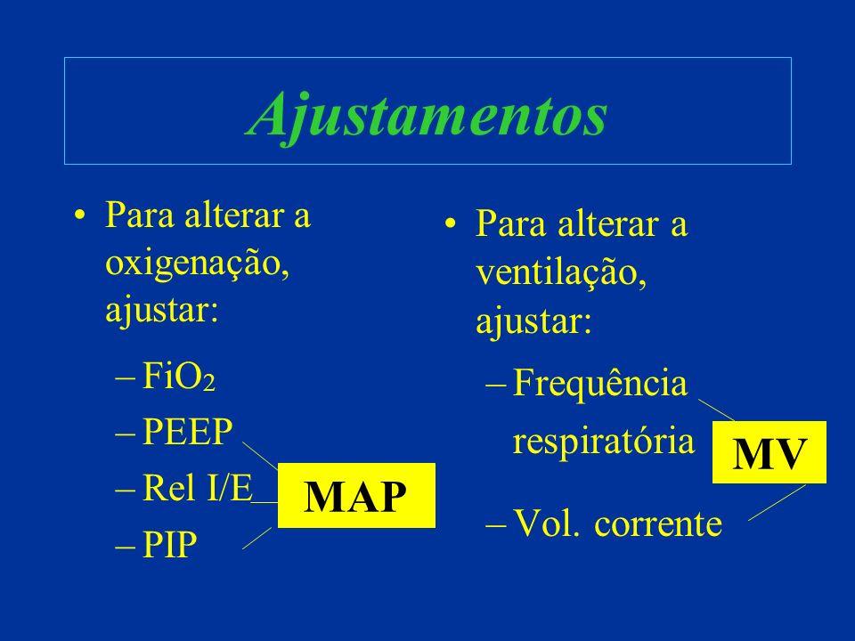 Ajustamentos Para alterar a oxigenação, ajustar: –FiO 2 –PEEP –Rel I/E –PIP Para alterar a ventilação, ajustar: –Frequência respiratória –Vol. corrent
