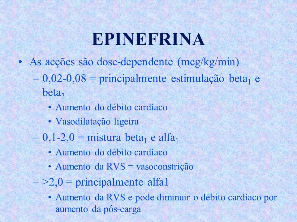 EPINEFRINA As acções são dose-dependente (mcg/kg/min) –0,02-0,08 = principalmente estimulação beta 1 e beta 2 Aumento do débito cardíaco Vasodilatação