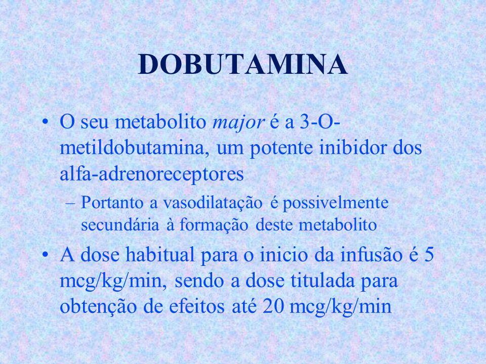 DOBUTAMINA O seu metabolito major é a 3-O- metildobutamina, um potente inibidor dos alfa-adrenoreceptores –Portanto a vasodilatação é possivelmente se