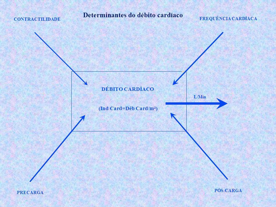 CONTRACTILIDADE FREQUÊNCIA CARDÍACA PRECARGA PÓS-CARGA L/Min DÉBITO CARDÍACO (Ind Card=Déb Card/m²) Determinantes do débito cardíaco