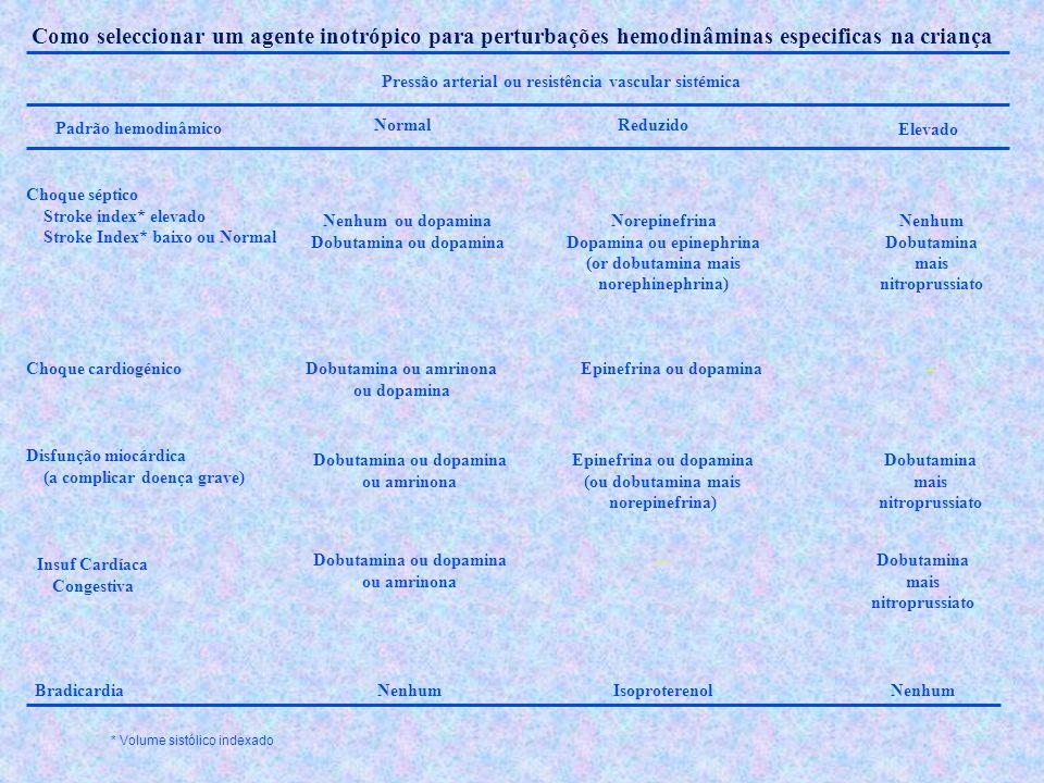 Como seleccionar um agente inotrópico para perturbações hemodinâminas especificas na criança Padrão hemodinâmico NormalReduzido Elevado Pressão arteri