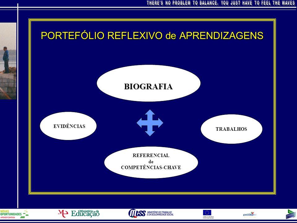 PORTEFÓLIO REFLEXIVO de APRENDIZAGENS BIOGRAFIA EVIDÊNCIAS TRABALHOS REFERENCIAL de COMPETÊNCIAS-CHAVE