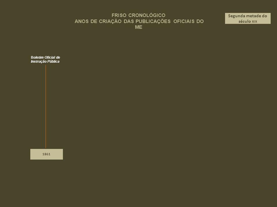 1902 Boletim da Direcção-Geral de Instrução Pública Boletim das Bibliotecas e Arquivos Nacionais Primeira década do século XX FRISO CRONOLÓGICO ANOS DE CRIAÇÃO DAS PUBLICAÇÕES OFICIAIS DO ME