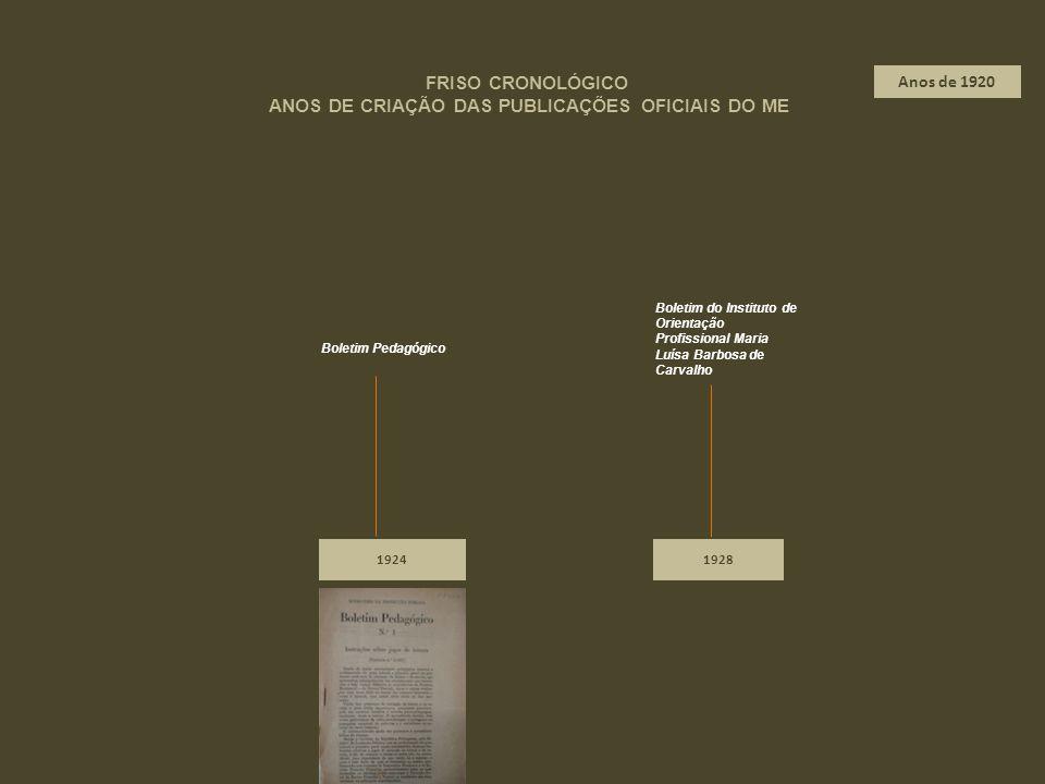1924 Boletim Pedagógico 1928 Boletim do Instituto de Orientação Profissional Maria Luísa Barbosa de Carvalho FRISO CRONOLÓGICO ANOS DE CRIAÇÃO DAS PUB