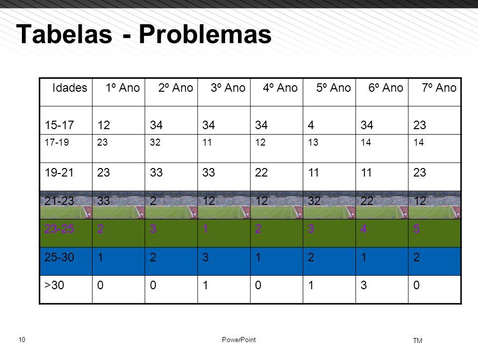 10 TM PowerPoint Tabelas - Problemas Idades1º Ano2º Ano3º Ano4º Ano5º Ano6º Ano7º Ano 15-171234 4 23 17-19233211121314 19-212333 2211 23 21-2333212 32