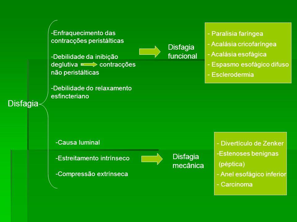 Disfagia -Enfraquecimento das contracções peristálticas -Debilidade da inibição deglutiva contracções não peristálticas -Debilidade do relaxamento esf