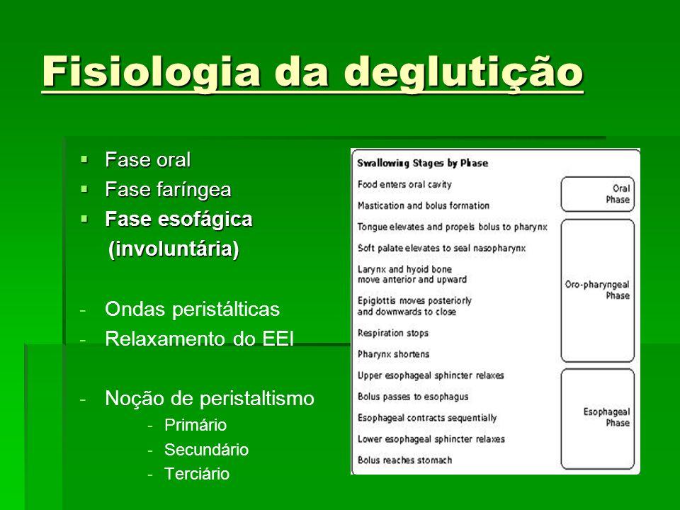 Fisiologia da deglutição Fase oral Fase oral Fase faríngea Fase faríngea Fase esofágica Fase esofágica (involuntária) (involuntária) - -Ondas peristál