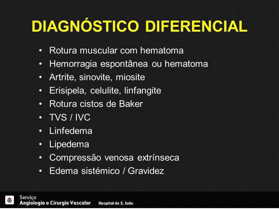 DIAGNÓSTICO DIFERENCIAL Rotura muscular com hematoma Hemorragia espontânea ou hematoma Artrite, sinovite, miosite Erisipela, celulite, linfangite Rotu