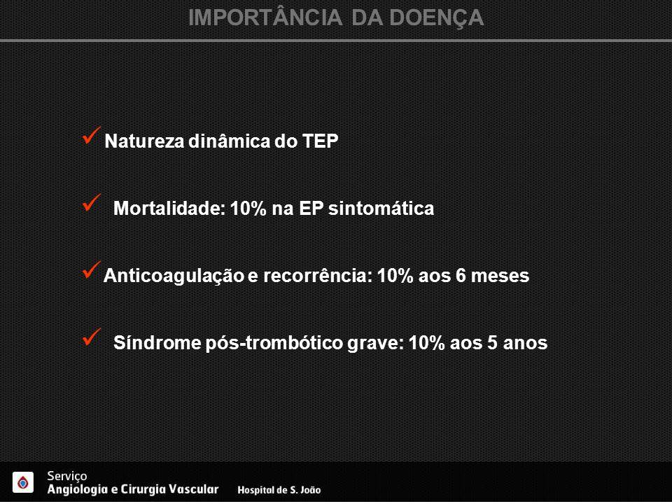 IMPORTÂNCIA DA DOENÇA Natureza dinâmica do TEP Mortalidade: 10% na EP sintomática Anticoagulação e recorrência: 10% aos 6 meses Síndrome pós-trombótic