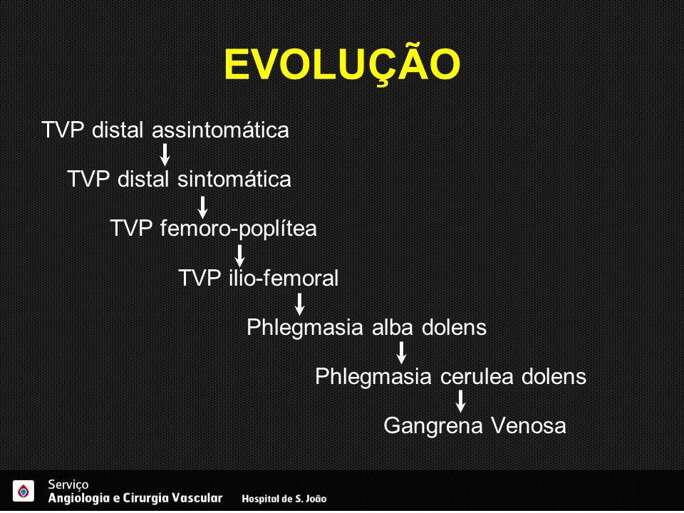EVOLUÇÃO TVP distal assintomática TVP distal sintomática TVP femoro-poplítea TVP ilio-femoral Phlegmasia alba dolens Phlegmasia cerulea dolens Gangren