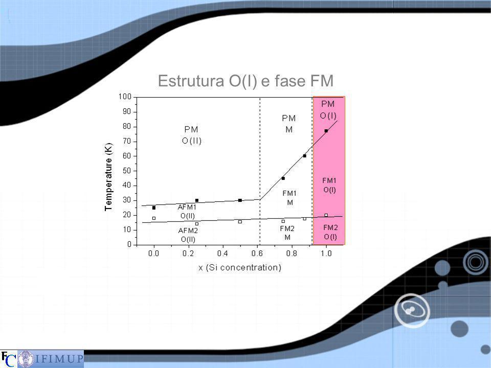 Estrutura O(I) e fase FM