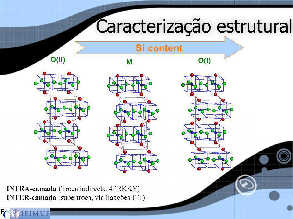 Caracterização estrutural O(I) M O(II) -INTRA-camada (Troca indirecta, 4f RKKY) -INTER-camada (supertroca, via ligações T-T) Si content